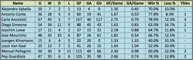 FIFA 2014 COTY Comparison